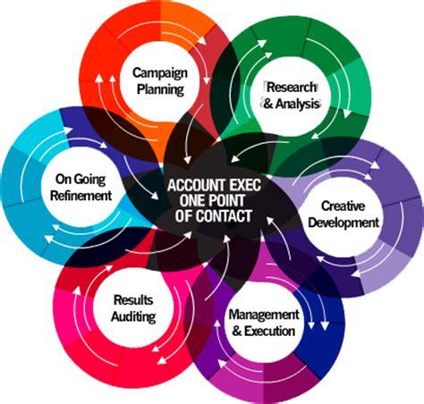 Interesting Account Executive Resume Sample ResumeExtra